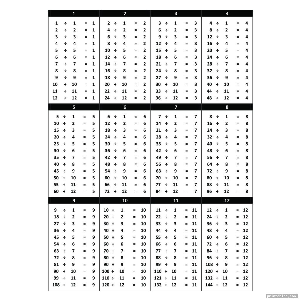 complete division table printable