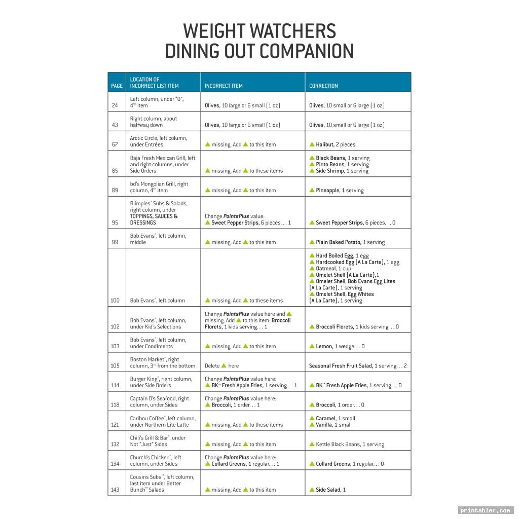 cool weight watchers points list foods printable