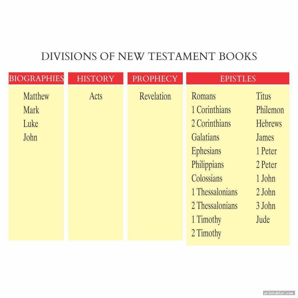 division of new testament books of bible chart printable